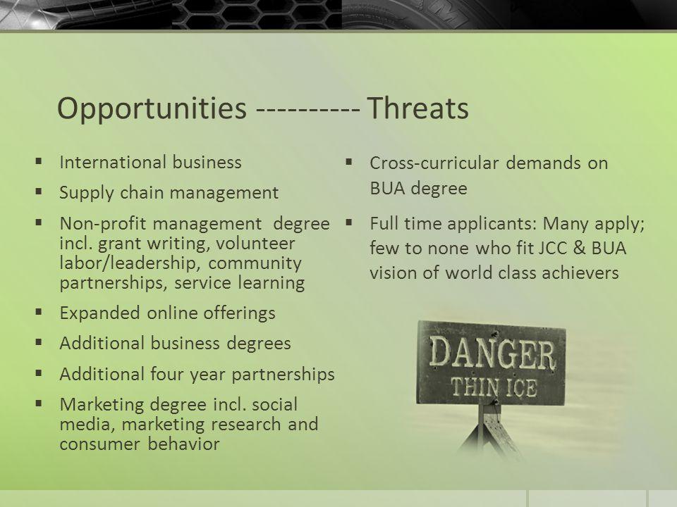 Opportunities ---------- Threats  International business  Supply chain management  Non-profit management degree incl.