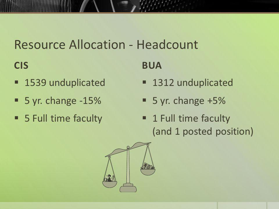 Resource Allocation - Headcount CISBUA  1539 unduplicated  5 yr.