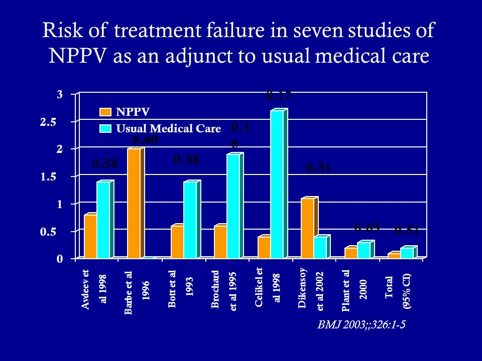 Risk of treatment failure in seven studies of NPPV as an adjunct to usual medical care 0.58 6.60 0.38 0.3 6 0.17 0.51 0.63 0.51 BMJ 2003;;326:1-5