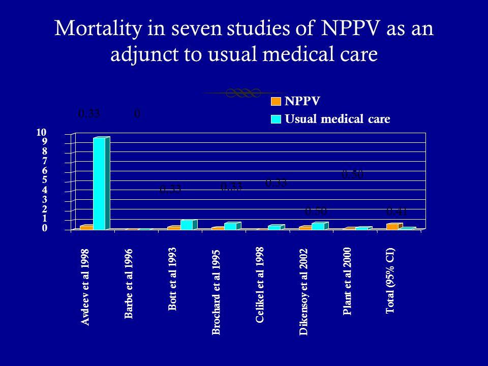 Mortality in seven studies of NPPV as an adjunct to usual medical care 0 1 2 3 4 5 6 7 8 9 10 Avdeev et al 1998 Barbe et al 1996 Bott et al 1993 Broch