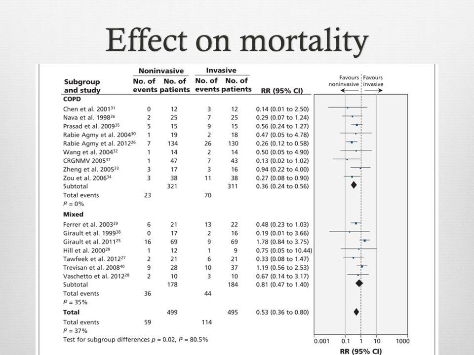 Effect on mortalityEffect on mortality