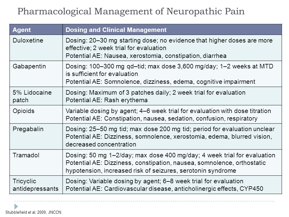 Pharmacological Management of Neuropathic Pain AgentDosing and Clinical Management DuloxetineDosing: 20–30 mg starting dose; no evidence that higher doses are more effective; 2 week trial for evaluation Potential AE: Nausea, xerostomia, constipation, diarrhea GabapentinDosing: 100–300 mg qd–tid; max dose 3,600 mg/day; 1–2 weeks at MTD is sufficient for evaluation Potential AE: Somnolence, dizziness, edema, cognitive impairment 5% Lidocaine patch Dosing: Maximum of 3 patches daily; 2 week trial for evaluation Potential AE: Rash erythema OpioidsVariable dosing by agent; 4–6 week trial for evaluation with dose titration Potential AE: Constipation, nausea, sedation, confusion, respiratory PregabalinDosing: 25–50 mg tid; max dose 200 mg tid; period for evaluation unclear Potential AE: Dizziness, somnolence, xerostomia, edema, blurred vision, decreased concentration TramadolDosing: 50 mg 1–2/day; max dose 400 mg/day; 4 week trial for evaluation Potential AE: Dizziness, constipation, nausea, somnolence, orthostatic hypotension, increased risk of seizures, serotonin syndrome Tricyclic antidepressants Dosing: Variable dosing by agent; 6–8 week trial for evaluation Potential AE: Cardiovascular disease, anticholinergic effects, CYP450 Stubblefield et al, 2009, JNCCN.