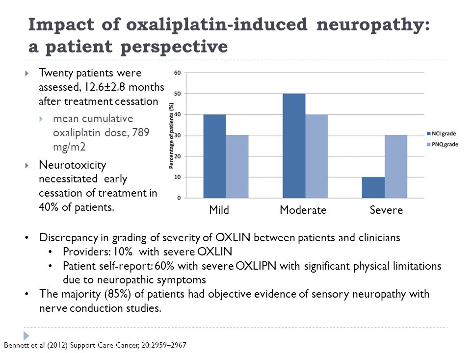 Impact of oxaliplatin-induced neuropathy: a patient perspective  Twenty patients were assessed, 12.6±2.8 months after treatment cessation  mean cumulative oxaliplatin dose, 789 mg/m2  Neurotoxicity necessitated early cessation of treatment in 40% of patients.