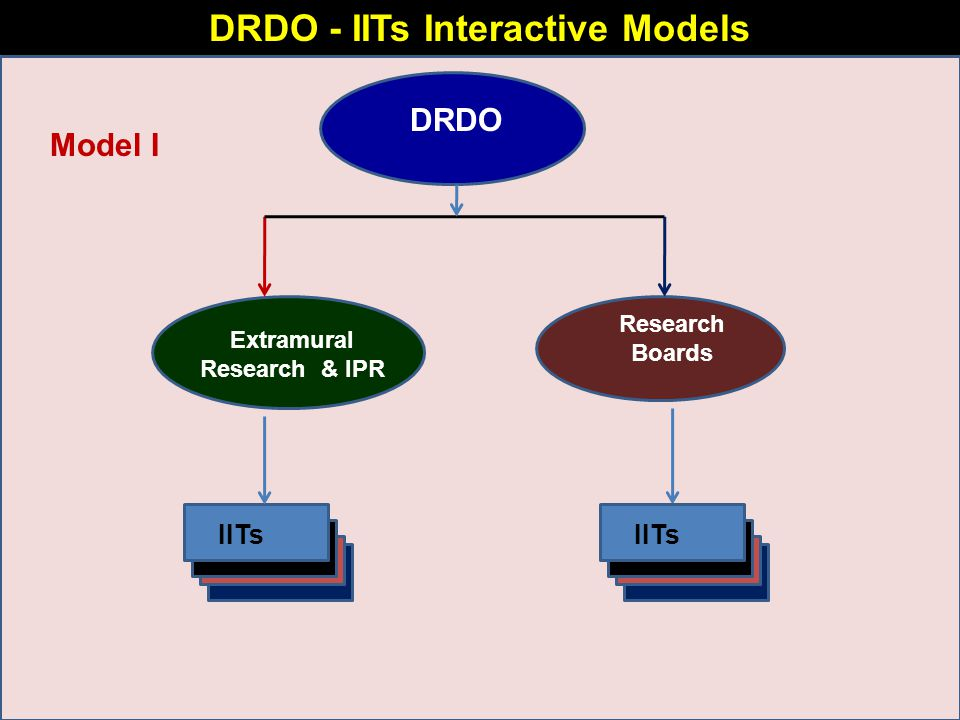 DRDO - IITs Interactive Models DRDO Extramural Research & IPR Research Boards IITs Model I IITs