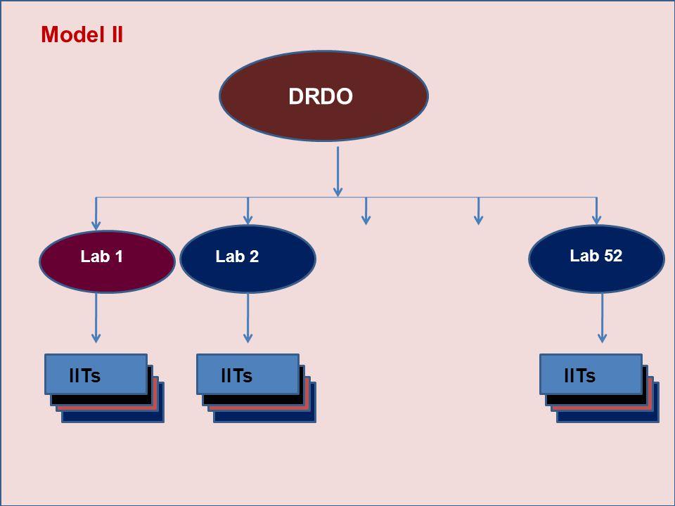 DRDO Model II Lab 1Lab 52Lab 2 Lab 52 IITs