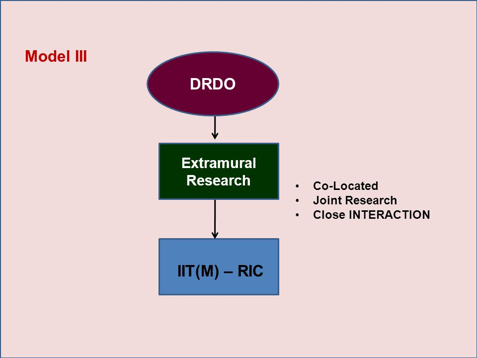 IIT(M) – RIC Co-Located Joint Research Close INTERACTION Model III Extramural Research DRDO