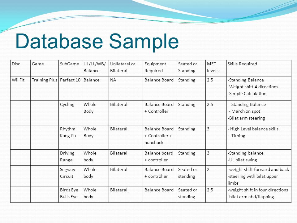 Database Sample DiscGameSubGame UL/LL/WB/ Balance Unilateral or Bilateral Equipment Required Seated or Standing MET levels Skills Required Wii FitTraining PlusPerfect 10BalanceNABalance BoardStanding2.5 -Standing Balance -Weight shift 4 directions -Simple Calculation Cycling Whole Body Bilateral Balance Board + Controller Standing2.5 - Standing Balance - March on spot -BIlat arm steering Rhythm Kung Fu Whole Body Bilateral Balance Board + Controller + nunchuck Standing3 - High Level balance skills - Timing Driving Range Whole body Bilateral Balance board + controller Standing3 -Standing balance -UL bilat swing Segway Circuit Whole body Bilateral Balance Board + controller Seated or standing 2 -weight shift forward and back -steering with bilat upper limbs Birds Eye Bulls Eye Whole body BilateralBalance BoardSeated or standing 2.5-weight shift in four directions -bilat arm abd/flapping