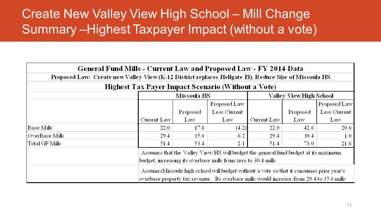 Create New Valley View High School – Mill Change Summary –Highest Taxpayer Impact (without a vote) 11
