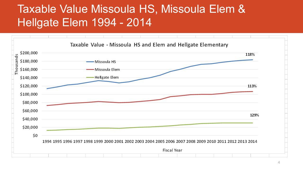 Taxable Value Missoula HS, Missoula Elem & Hellgate Elem 1994 - 2014 4