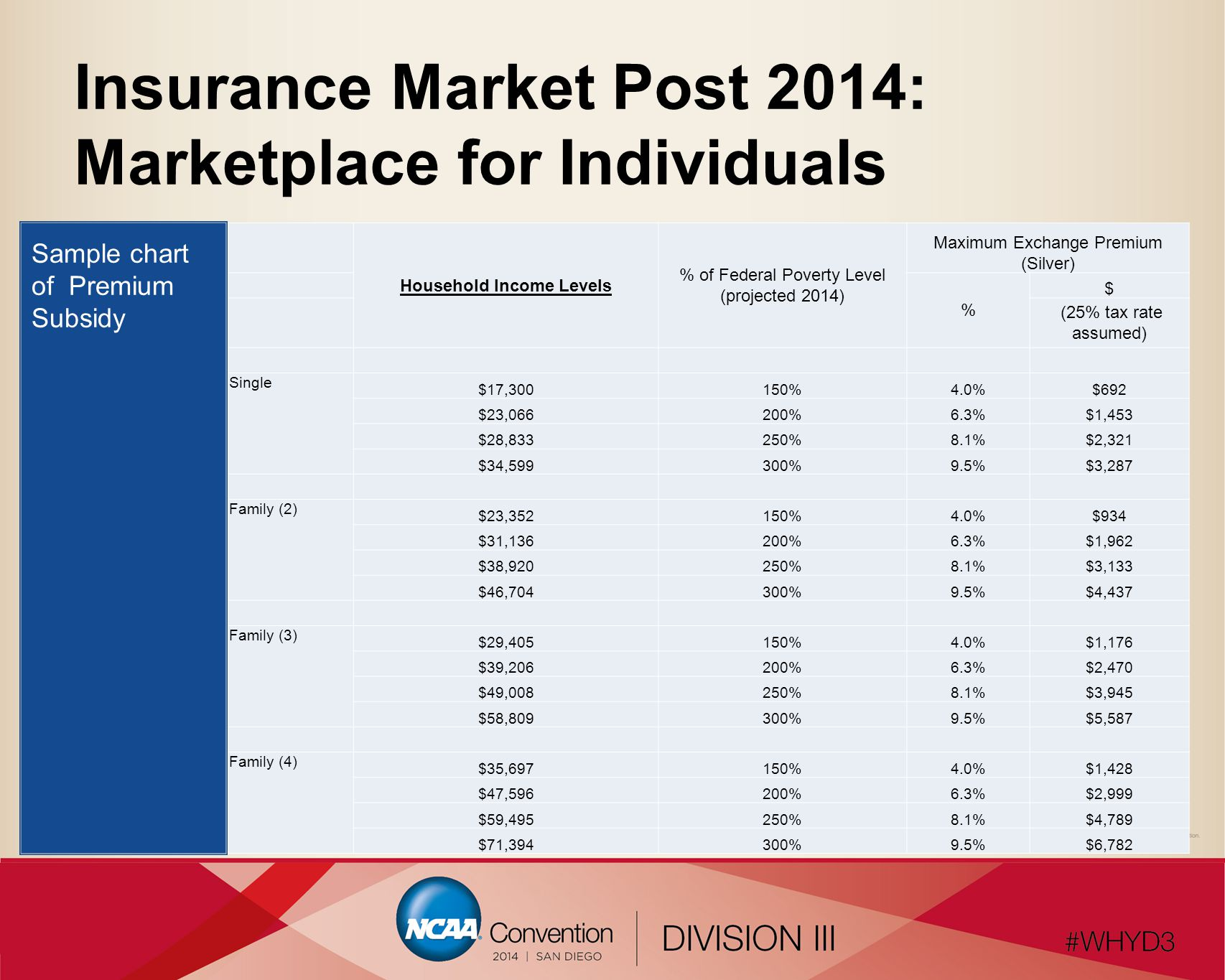 Insurance Market Post 2014: Marketplace for Individuals Household Income Levels % of Federal Poverty Level (projected 2014) Maximum Exchange Premium (Silver) % $ (25% tax rate assumed) Single $17,300150%4.0%$692 $23,066200%6.3%$1,453 $28,833250%8.1%$2,321 $34,599300%9.5%$3,287 Family (2) $23,352150%4.0%$934 $31,136200%6.3%$1,962 $38,920250%8.1%$3,133 $46,704300%9.5%$4,437 Family (3) $29,405150%4.0%$1,176 $39,206200%6.3%$2,470 $49,008250%8.1%$3,945 $58,809300%9.5%$5,587 Family (4) $35,697150%4.0%$1,428 $47,596200%6.3%$2,999 $59,495250%8.1%$4,789 $71,394300%9.5%$6,782 Sample chart of Premium Subsidy