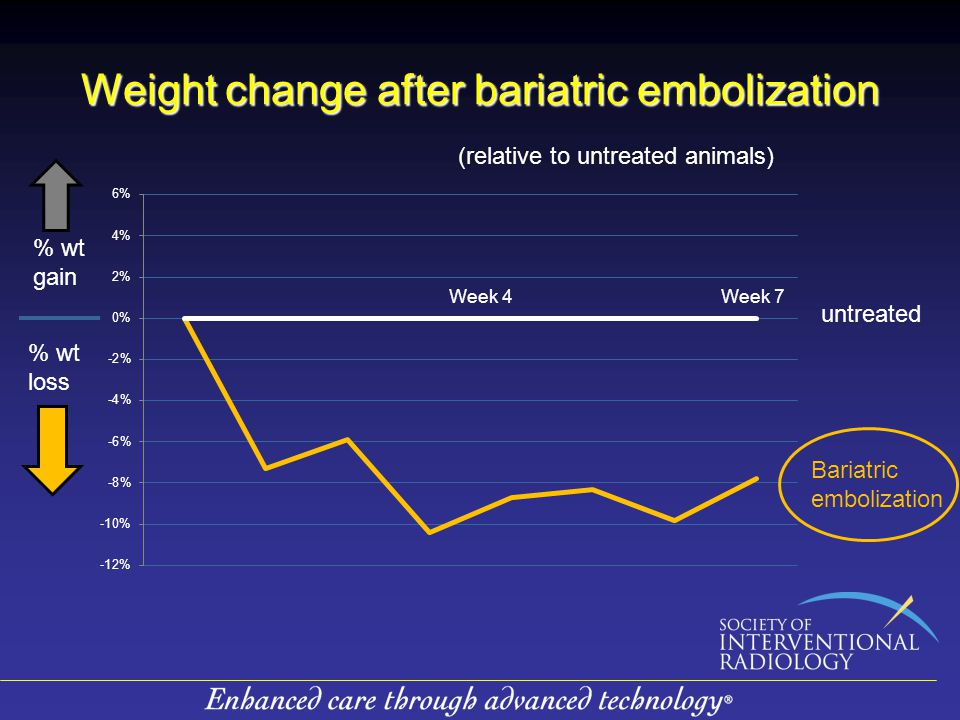 Weight change after bariatric embolization % wt gain % wt loss (relative to untreated animals) Week 4Week 7 untreated Bariatric embolization
