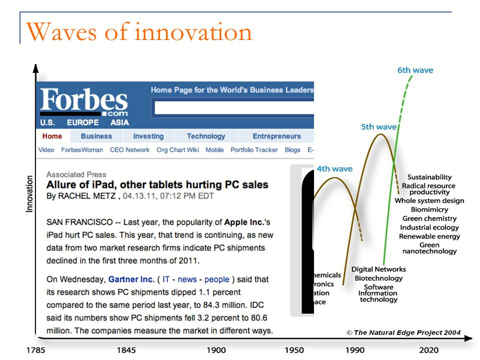 Waves of innovation