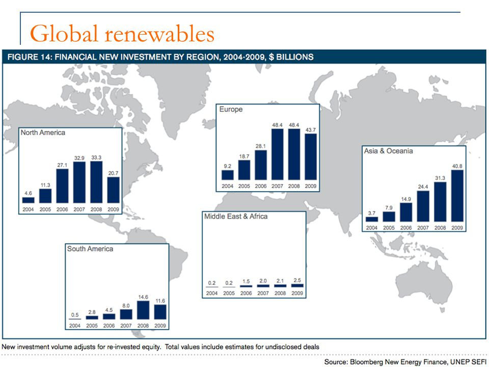 Industry chamber for any businesses / enterprise in sustainable energy or being more sustainable Based in Perth, over 400 members nationally Information, communication, and networking businesses Government advocacy (lobbying) Policy development Legislation, regs and taxation - barriers and incentives Education, skills and training Calls for government leadership - and procurement Industry mapping Energising Kids – energy for the next generation