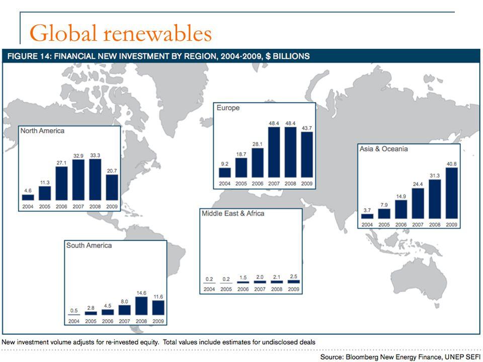 Global renewables - wind Bloomberg-Liebreich.www.iea.org