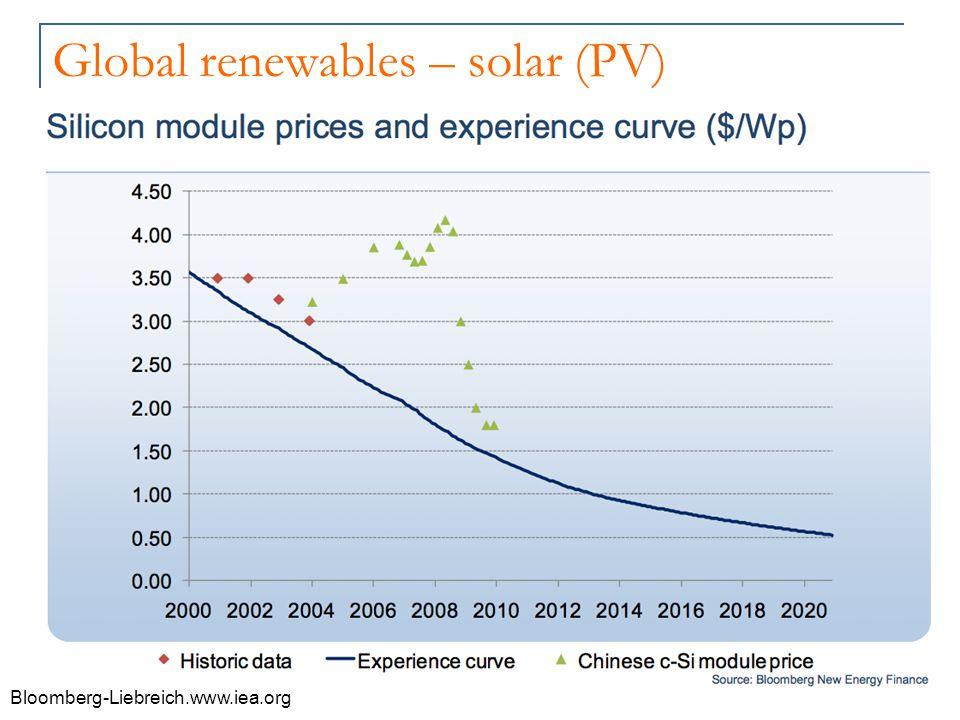 Global renewables – solar (PV) Bloomberg-Liebreich.www.iea.org
