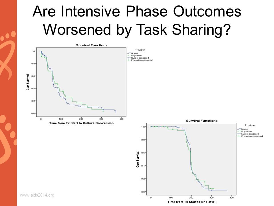 www.aids2014.org Are Intensive Phase Outcomes Worsened by Task Sharing