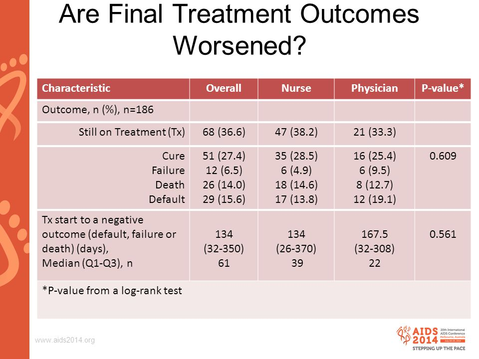 www.aids2014.org Are Final Treatment Outcomes Worsened.