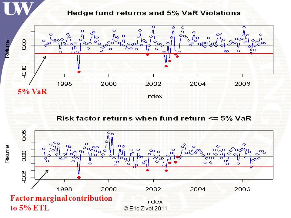 © Eric Zivot 2011 5% VaR Factor marginal contribution to 5% ETL