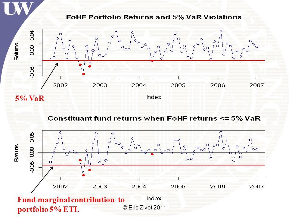 © Eric Zivot 2011 5% VaR Fund marginal contribution to portfolio 5% ETL