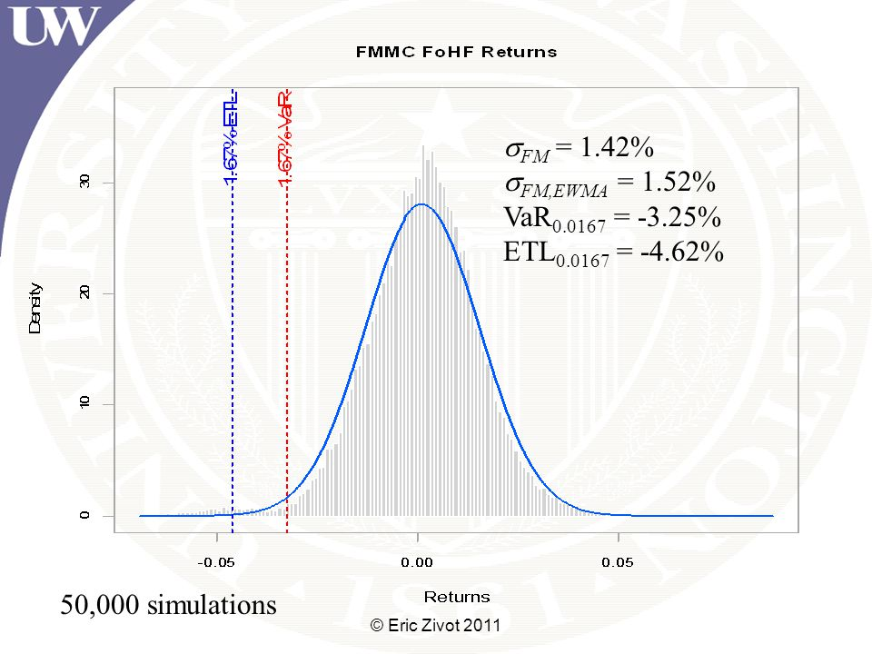  FM = 1.42%  FM,EWMA = 1.52% VaR 0.0167 = -3.25% ETL 0.0167 = -4.62% 50,000 simulations