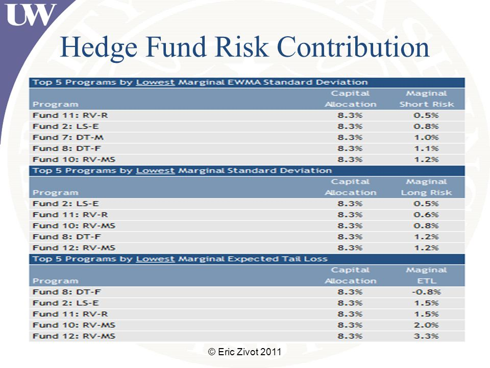 Hedge Fund Risk Contribution © Eric Zivot 2011