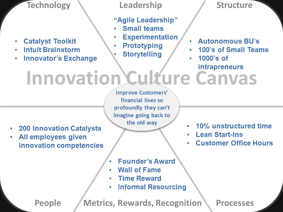 LeadershipTechnologyStructure ProcessesPeopleMetrics, Rewards, Recognition 200 Innovation Catalysts All employees given innovation competencies Autono