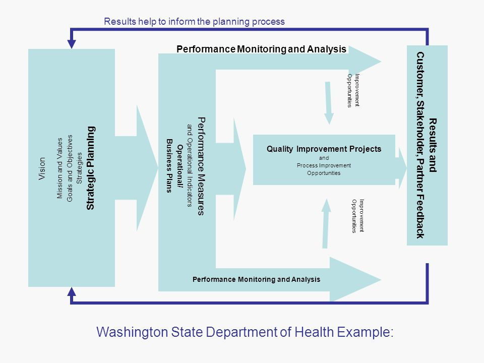 Quality Improvement Projects and Process Improvement Opportunities Results and Customer, Stakeholder, Partner Feedback Vision Mission and Values Goals and Objectives Strategies Strategic Planning Performance Measures and Operational Indicators Operational/ Business Plans Performance Monitoring and Analysis Performance Monitoring and Analysis ImprovementOpportunities ImprovementOpportunities Washington State Department of Health Example: Results help to inform the planning process