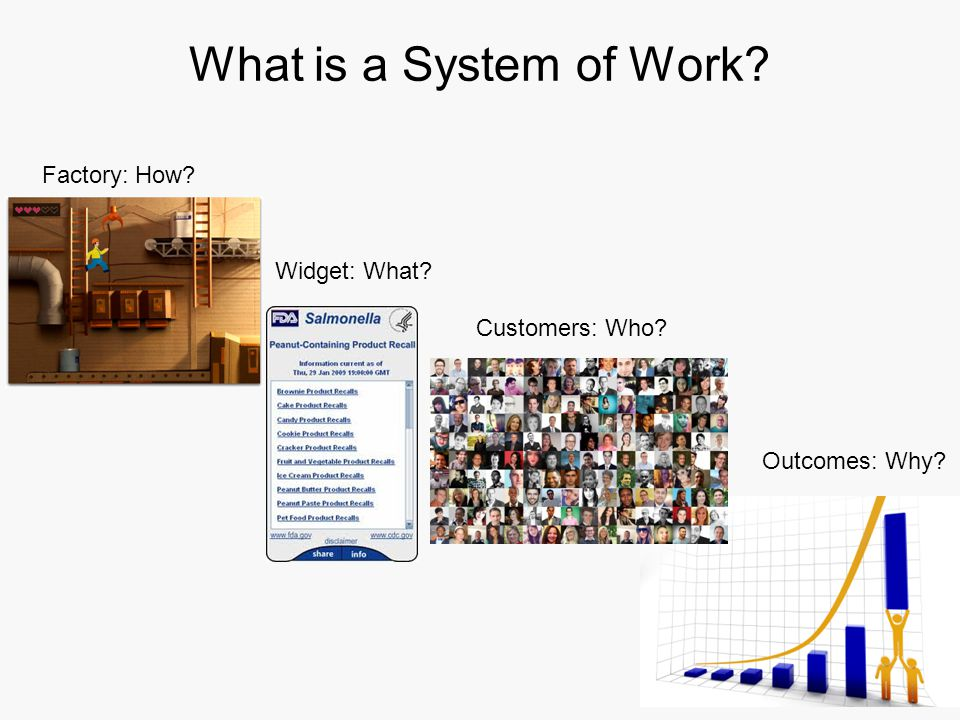 What is a System of Work Factory: How Widget: What Customers: Who Outcomes: Why