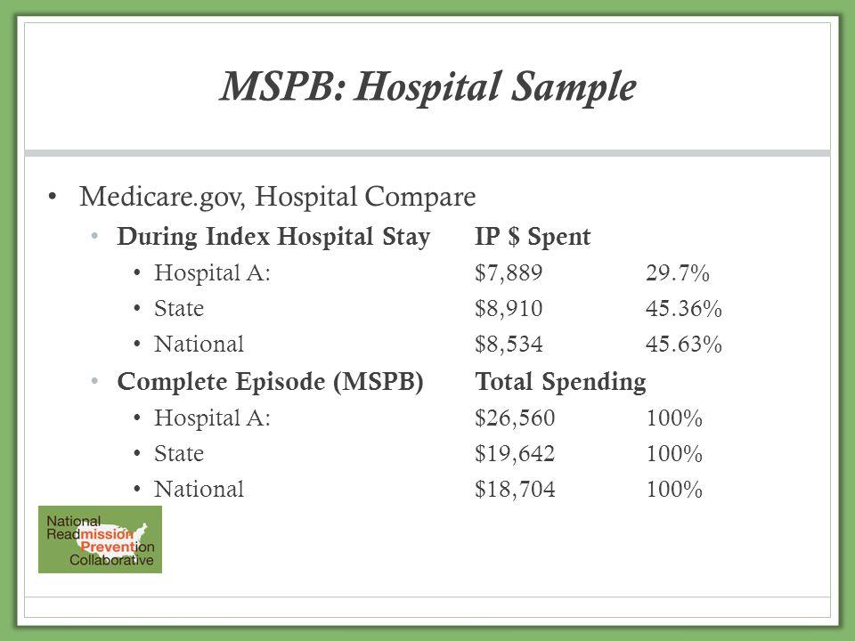 Medicare.gov, Hospital Compare During Index Hospital StayIP $ Spent Hospital A:$7,88929.7% State$8,91045.36% National$8,53445.63% Complete Episode (MS