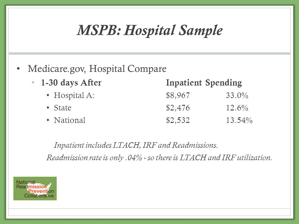 Medicare.gov, Hospital Compare 1-30 days AfterInpatient Spending Hospital A:$8,96733.0% State$2,47612.6% National$2,53213.54% Inpatient includes LTACH