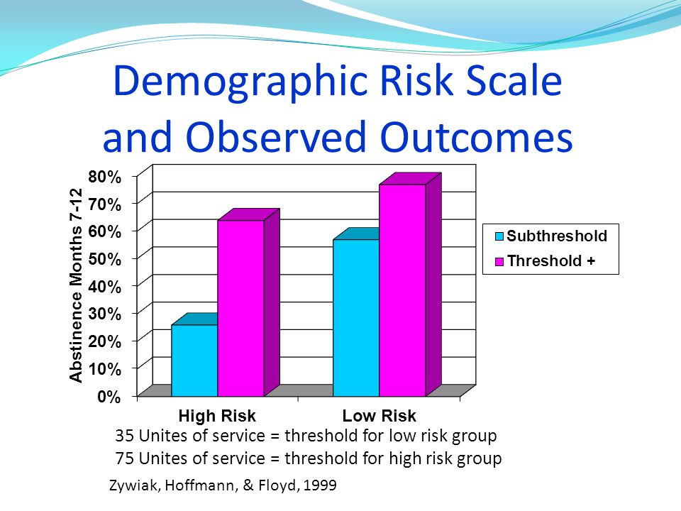Demographic Risk Scale and Observed Outcomes 35 Unites of service = threshold for low risk group 75 Unites of service = threshold for high risk group