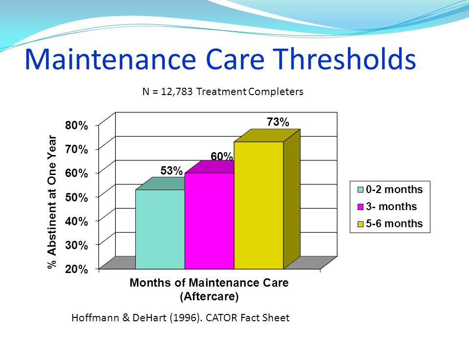 Maintenance Care Thresholds N = 12,783 Treatment Completers Hoffmann & DeHart (1996). CATOR Fact Sheet