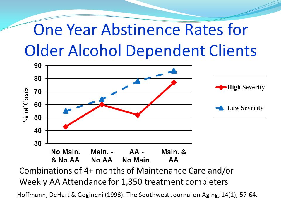 One Year Abstinence Rates for Older Alcohol Dependent Clients Combinations of 4+ months of Maintenance Care and/or Weekly AA Attendance for 1,350 trea