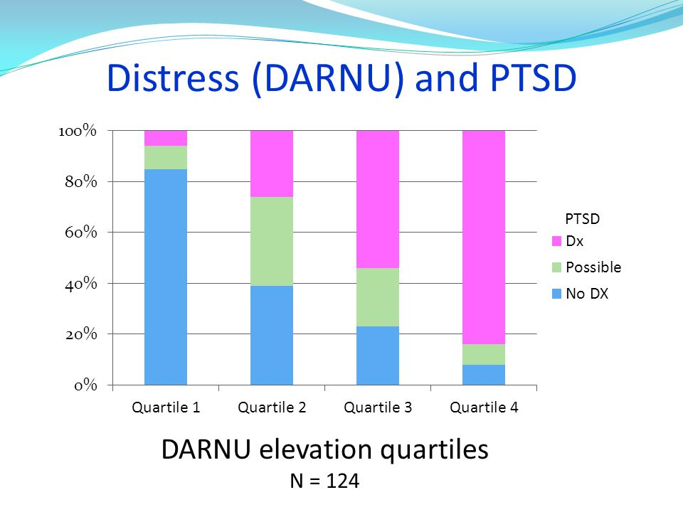 Distress (DARNU) and PTSD DARNU elevation quartiles N = 124