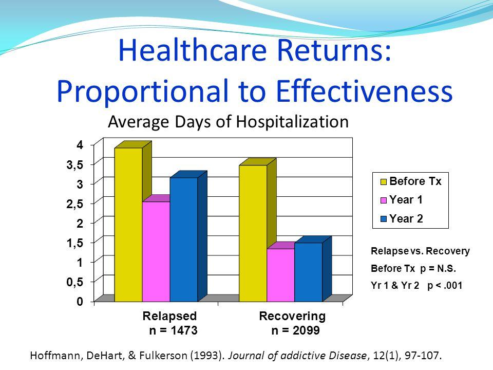 Healthcare Returns: Proportional to Effectiveness Hoffmann, DeHart, & Fulkerson (1993). Journal of addictive Disease, 12(1), 97-107. Average Days of H