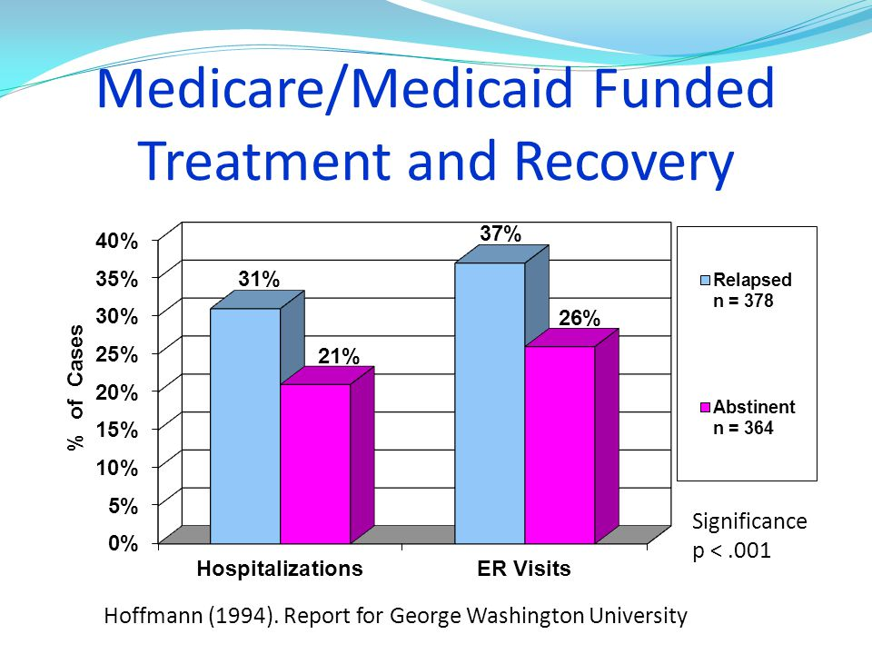 Medicare/Medicaid Funded Treatment and Recovery Hoffmann (1994). Report for George Washington University