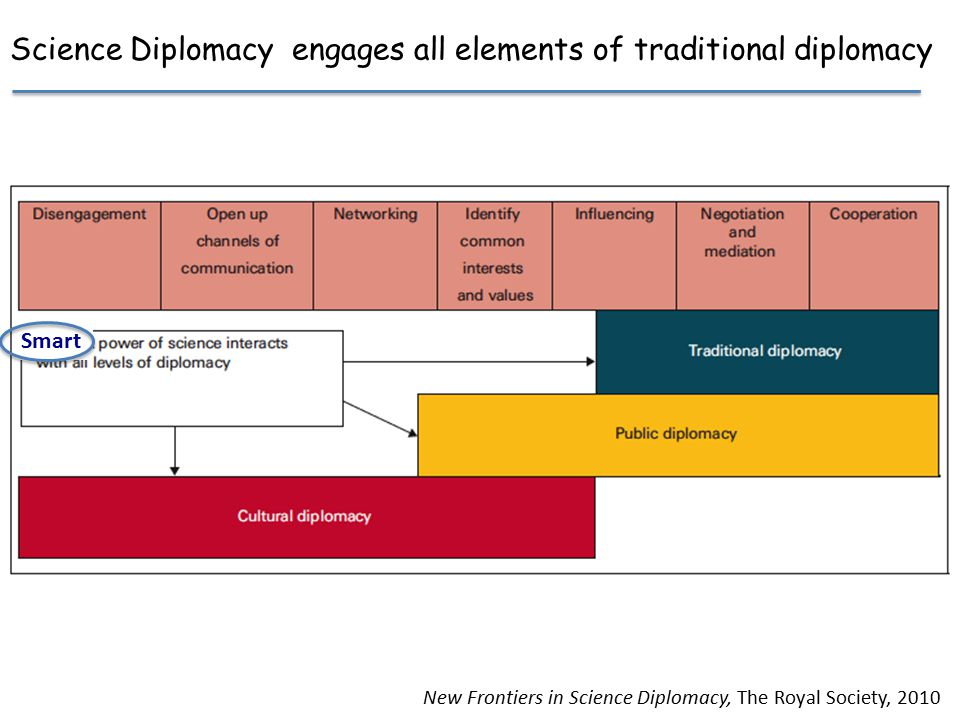 New Frontiers in Science Diplomacy, The Royal Society, 2010 Science Diplomacy engages all elements of traditional diplomacy Smart