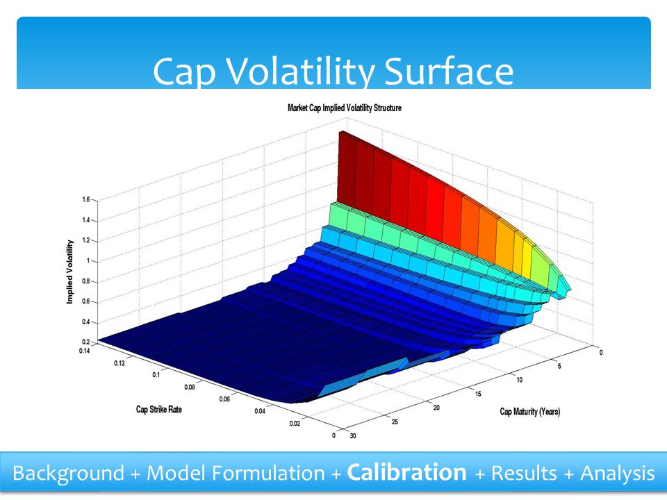 Cap Volatility Surface Background + Model Formulation + Calibration + Results + Analysis