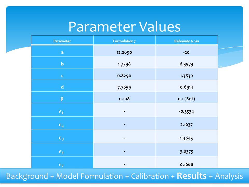 ParameterFormulation 7Rebonato 6.21a a12.2690-20 b1.77986.3973 c0.82901.3830 d7.76590.6914 0.1080.1 (Set) --0.3534 -2.1037 -1.4645 -3.8375 -0.1068 Par