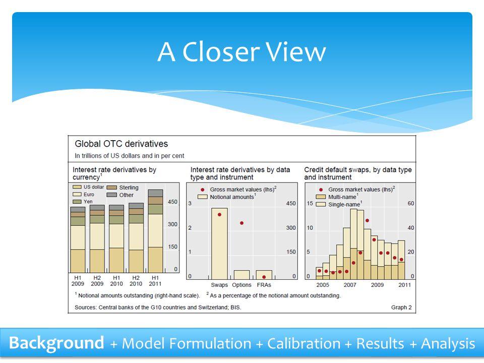 Model Cap Price Background + Model Formulation + Calibration + Results + Analysis