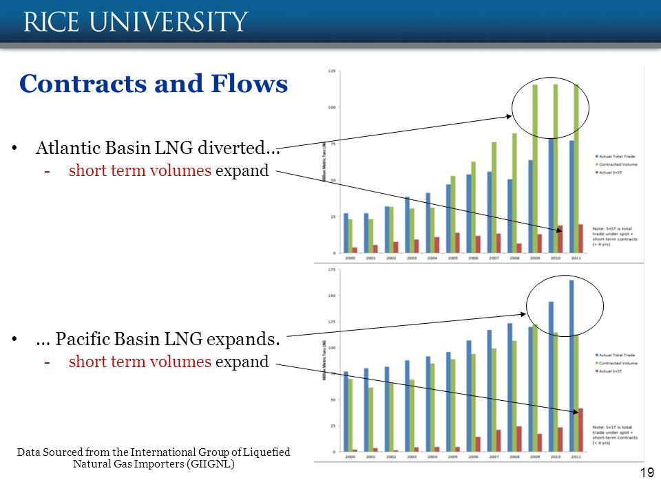 Contracts and Flows 19 Atlantic Basin LNG diverted… -short term volumes expand … Pacific Basin LNG expands.