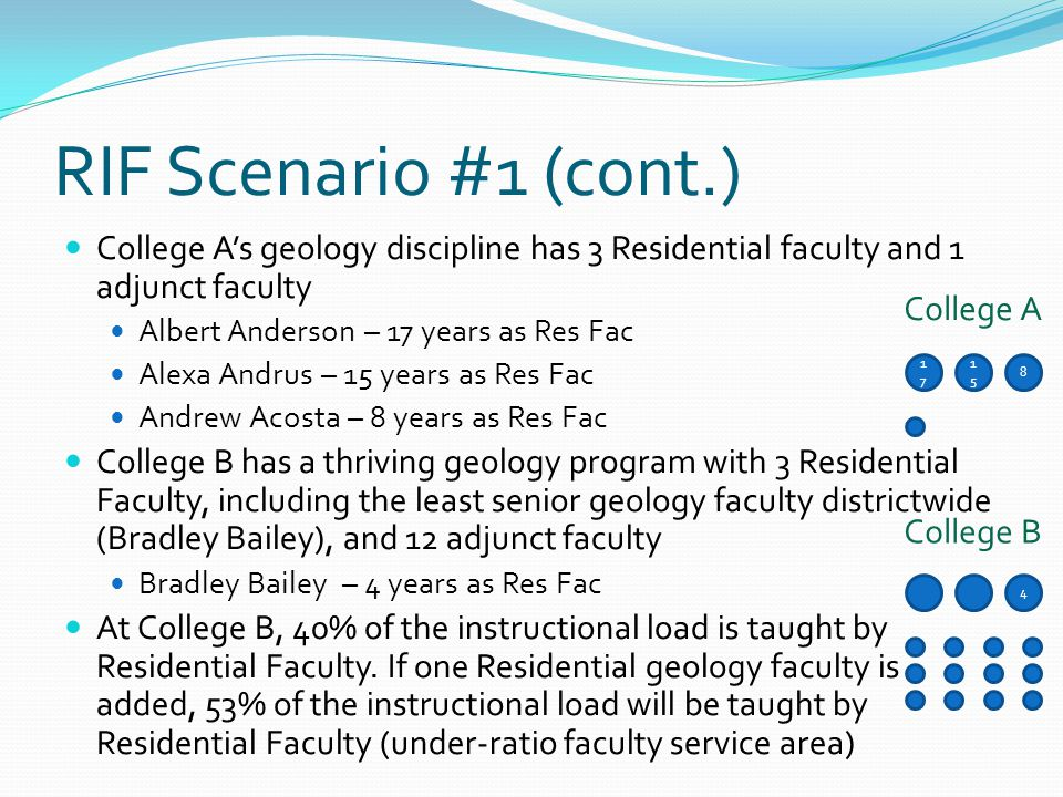 RIF Scenario #1 (cont.) College A's geology discipline has 3 Residential faculty and 1 adjunct faculty Albert Anderson – 17 years as Res Fac Alexa Andrus – 15 years as Res Fac Andrew Acosta – 8 years as Res Fac College B has a thriving geology program with 3 Residential Faculty, including the least senior geology faculty districtwide (Bradley Bailey), and 12 adjunct faculty Bradley Bailey – 4 years as Res Fac At College B, 40% of the instructional load is taught by Residential Faculty.