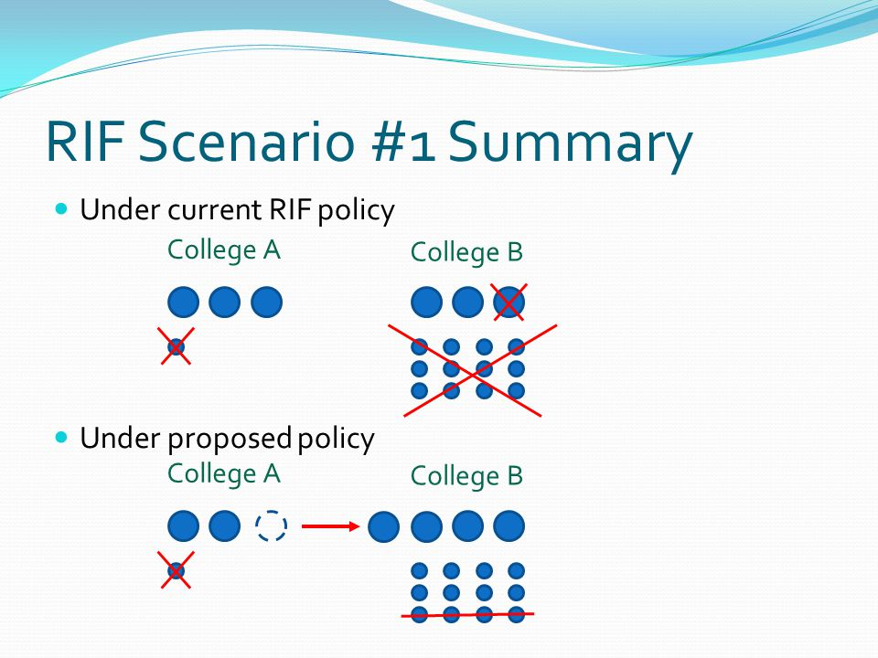 RIF Scenario #1 Summary Under current RIF policy Under proposed policy College A College B College A College B