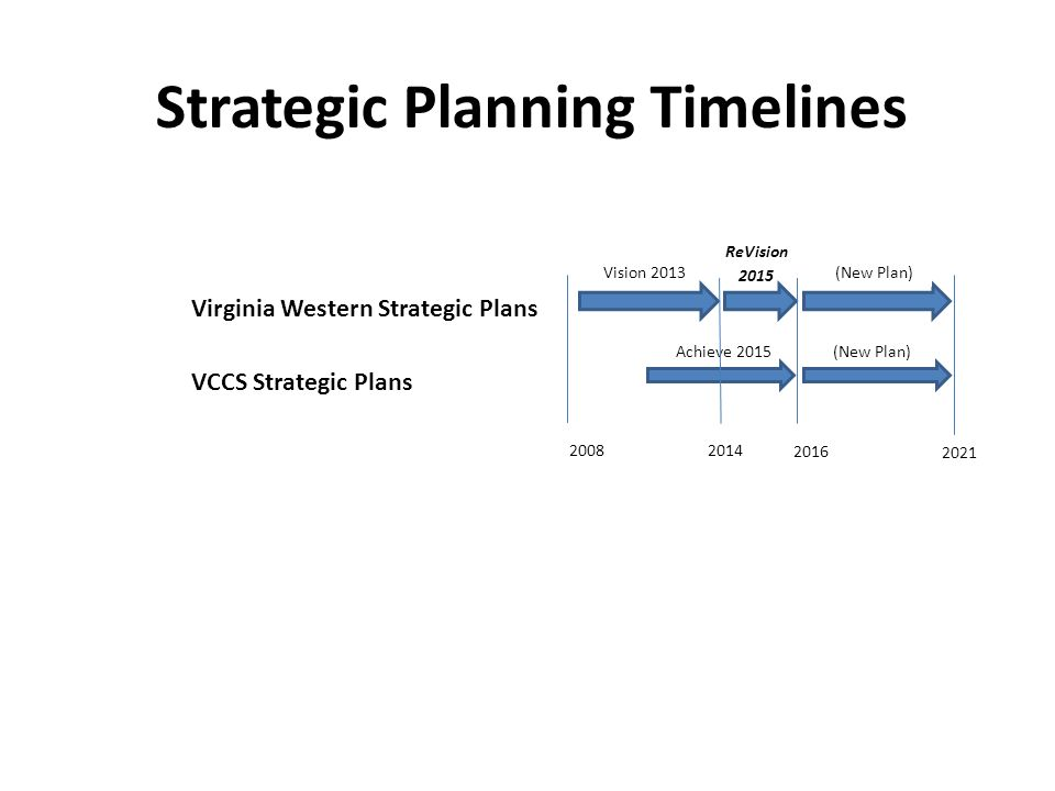 Strategic Planning Timelines Vision 2013 Achieve 2015 20142008 2016 2021 ReVision 2015 (New Plan) Virginia Western Strategic Plans VCCS Strategic Plans (New Plan)