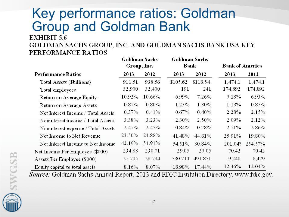 Key performance ratios: Goldman Group and Goldman Bank 17