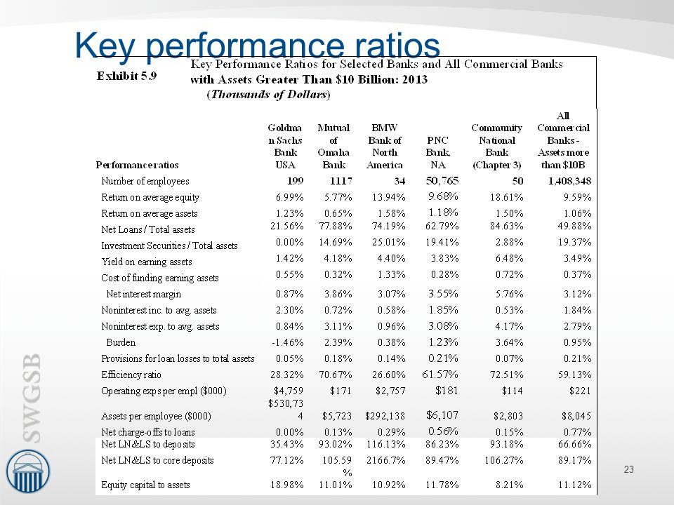 Key performance ratios 23
