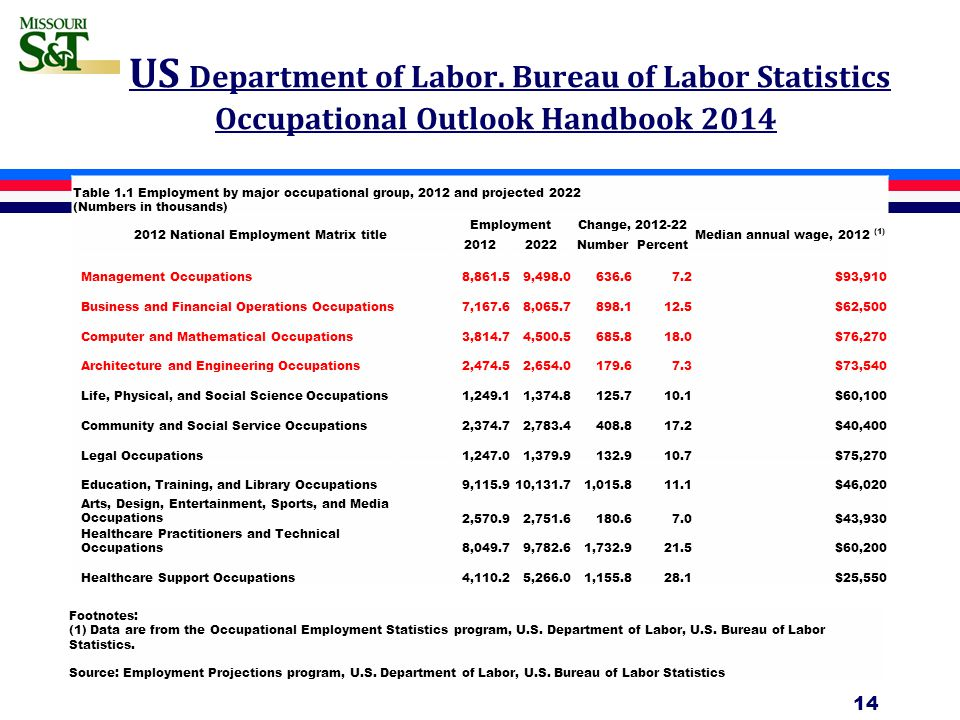 US Department of Labor. Bureau of Labor Statistics Occupational Outlook Handbook 2014 14 Footnotes: (1) Data are from the Occupational Employment Stat