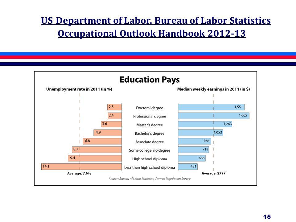 15 US Department of Labor. Bureau of Labor Statistics Occupational Outlook Handbook 2012-13