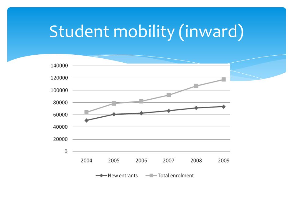Student mobility (inward)