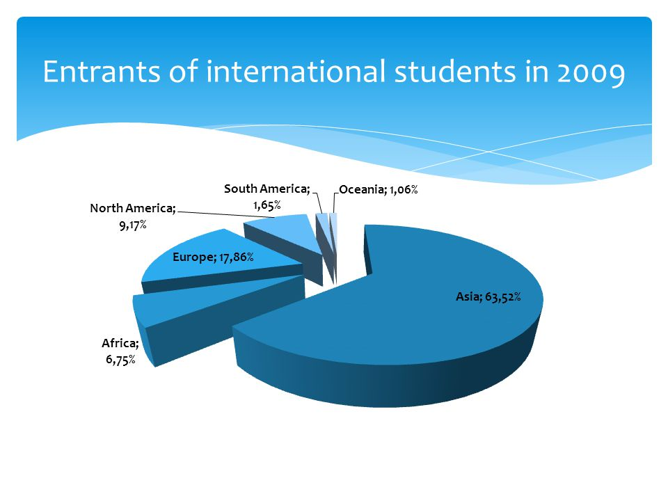Entrants of international students in 2009